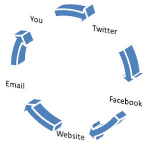 Integrating your social media