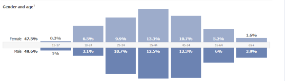 Demographics of Facebook likes.