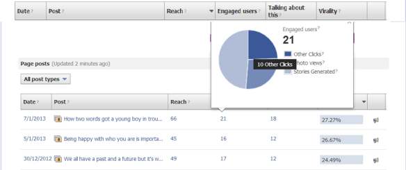 Overview of Facebook Insights
